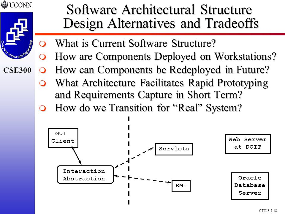 CSE300 CTINS-1.18 Software Architectural Structure Design Alternatives and Tradeoffs What is Current Software Structure? What is Current Software Stru
