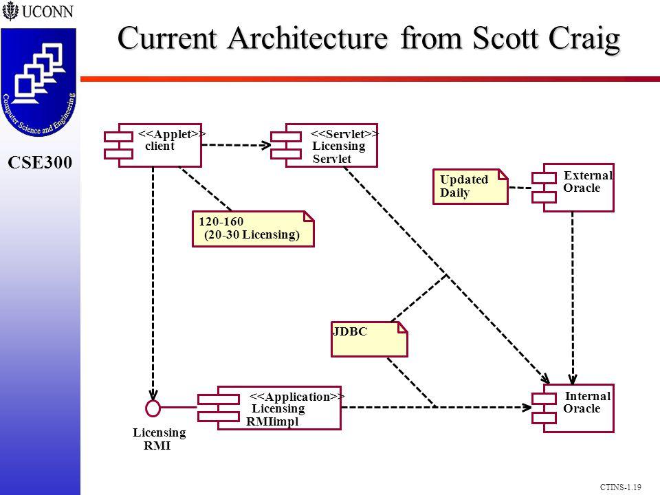 CSE300 CTINS-1.19 client > Licensing Servlet > Licensing RMIimpl > Licensing RMI Internal Oracle External Oracle JDBC Updated Daily 120-160 (20-30 Lic