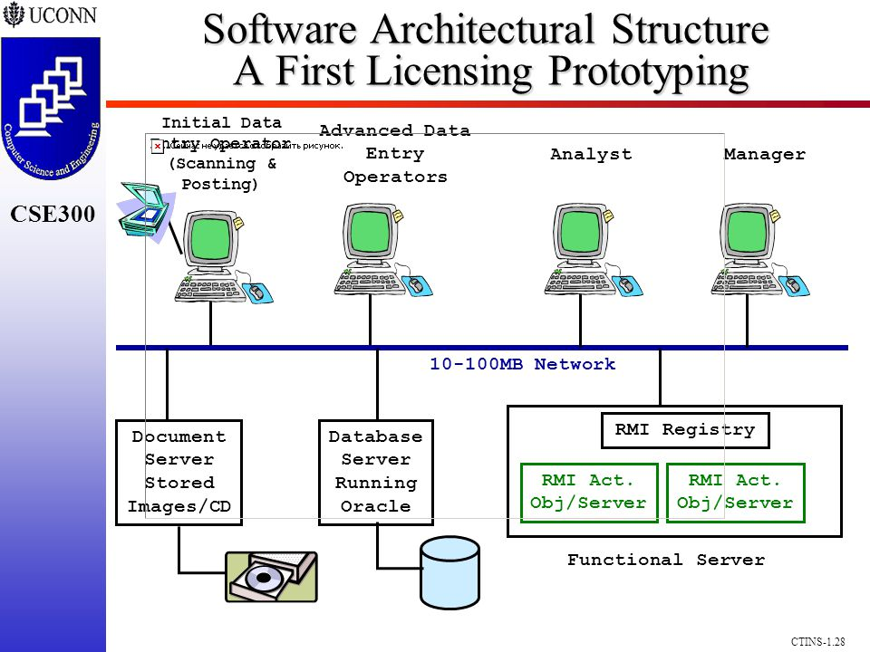 CSE300 CTINS-1.28 Software Architectural Structure A First Licensing Prototyping Initial Data Entry Operator (Scanning & Posting) 10-100MB Network Advanced Data Entry Operators Document Server Stored Images/CD Database Server Running Oracle RMI Registry Functional Server RMI Act.