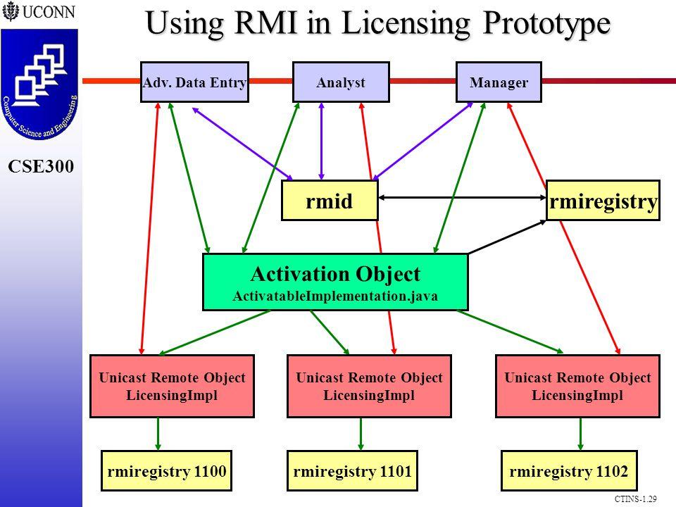 CSE300 CTINS-1.29 Adv. Data EntryManagerAnalyst rmidrmiregistry Activation Object ActivatableImplementation.java rmiregistry 1100rmiregistry 1101rmire