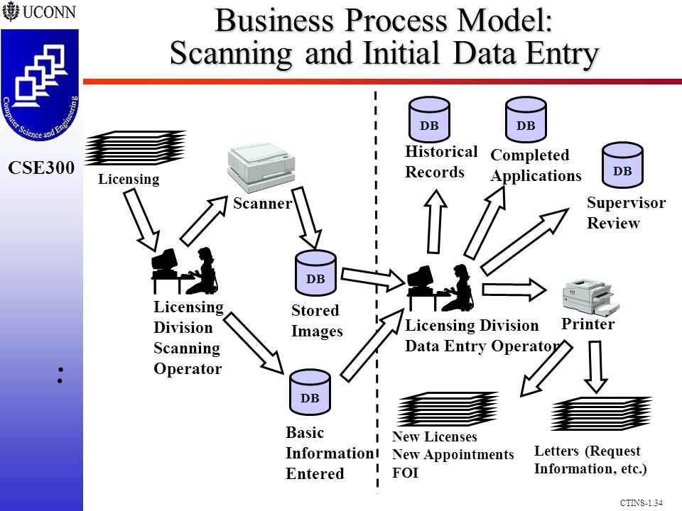 CSE300 CTINS-1.34 Business Process Model: Scanning and Initial Data Entry Scanner Licensing.. Division Scanning Operator Stored Images Basic Informati
