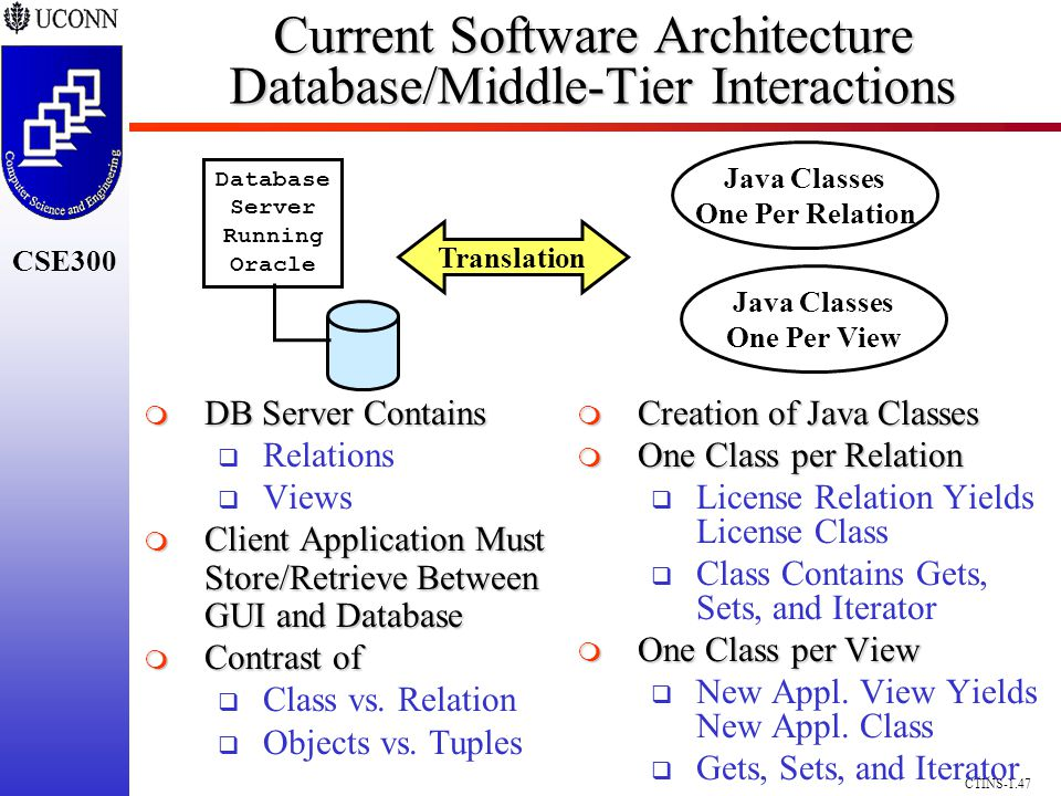CSE300 CTINS-1.47 Current Software Architecture Database/Middle-Tier Interactions Database Server Running Oracle DB Server Contains DB Server Contains Relations Views Client Application Must Store/Retrieve Between GUI and Database Client Application Must Store/Retrieve Between GUI and Database Contrast of Contrast of Class vs.