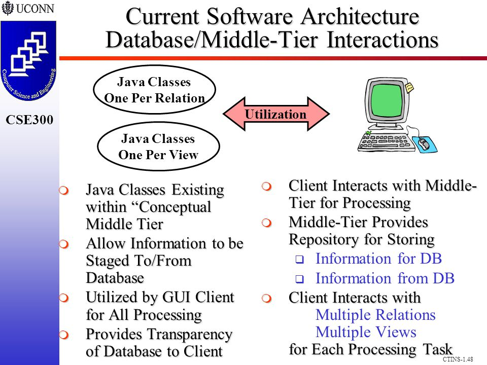 CSE300 CTINS-1.48 Current Software Architecture Database/Middle-Tier Interactions Client Interacts with Middle- Tier for Processing Client Interacts with Middle- Tier for Processing Middle-Tier Provides Repository for Storing Middle-Tier Provides Repository for Storing Information for DB Information from DB Client Interacts with for Each Processing Task Client Interacts with Multiple Relations Multiple Views for Each Processing Task Java Classes Existing within Conceptual Middle Tier Java Classes Existing within Conceptual Middle Tier Allow Information to be Staged To/From Database Allow Information to be Staged To/From Database Utilized by GUI Client for All Processing Utilized by GUI Client for All Processing Provides Transparency of Database to Client Provides Transparency of Database to Client Utilization Java Classes One Per Relation Java Classes One Per View