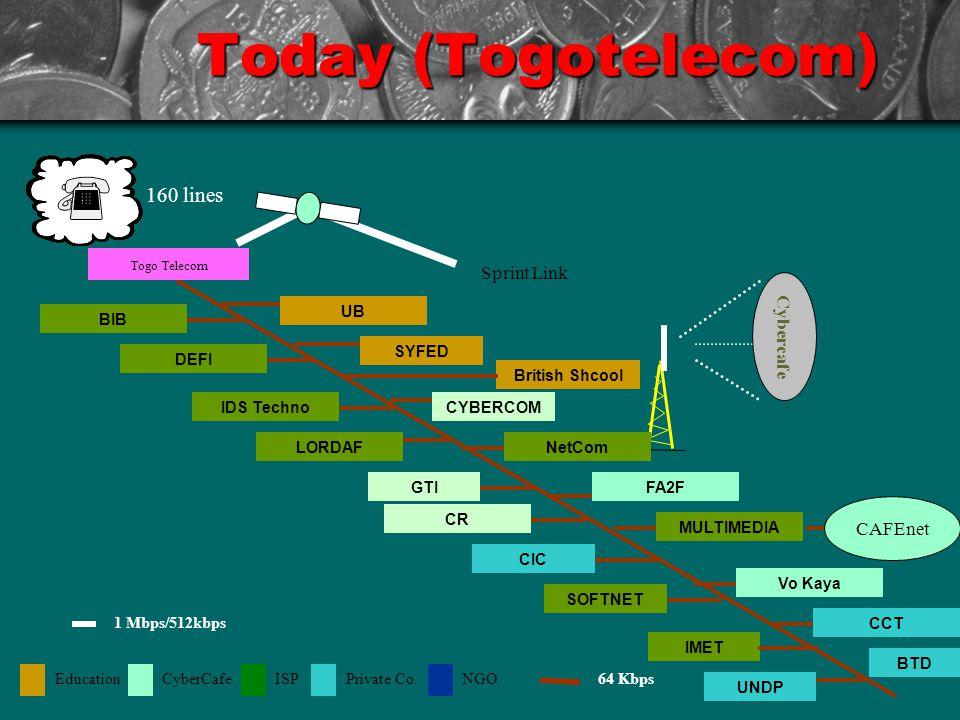 Today (Togotelecom) IMET Sprint Link Togo Telecom Cybercafe 160 lines NetCom CAFEnet EducationCyberCafeISPPrivate Co.NGO64 Kbps British Shcool 1 Mbps/512kbps SYFED UB BIB DEFI IDS Techno LORDAF GTI CR CIC SOFTNET UNDP CCT Vo Kaya MULTIMEDIA FA2F CYBERCOM BTD
