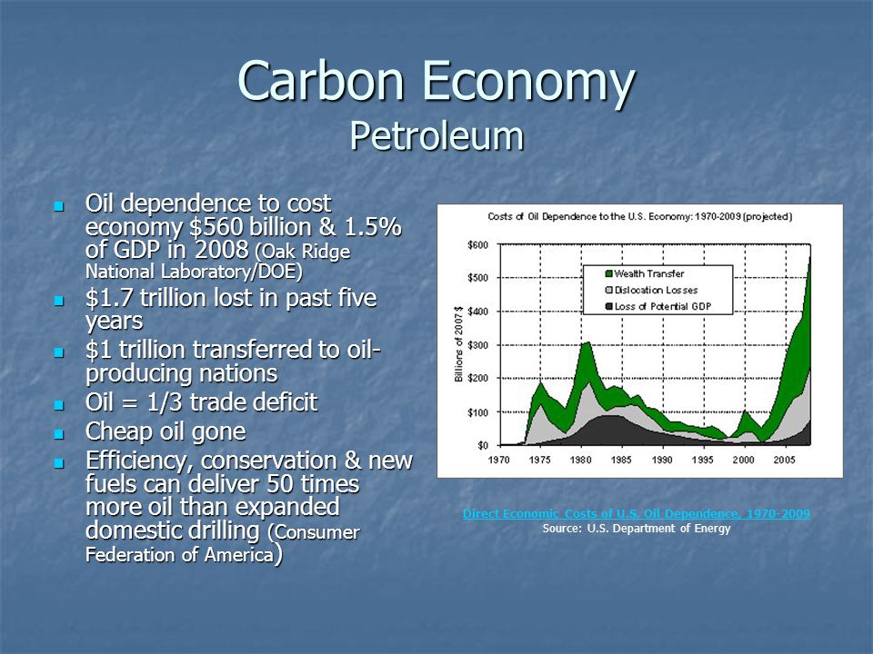 Carbon Economy Petroleum Oil dependence to cost economy $560 billion & 1.5% of GDP in 2008 (Oak Ridge National Laboratory/DOE) Oil dependence to cost