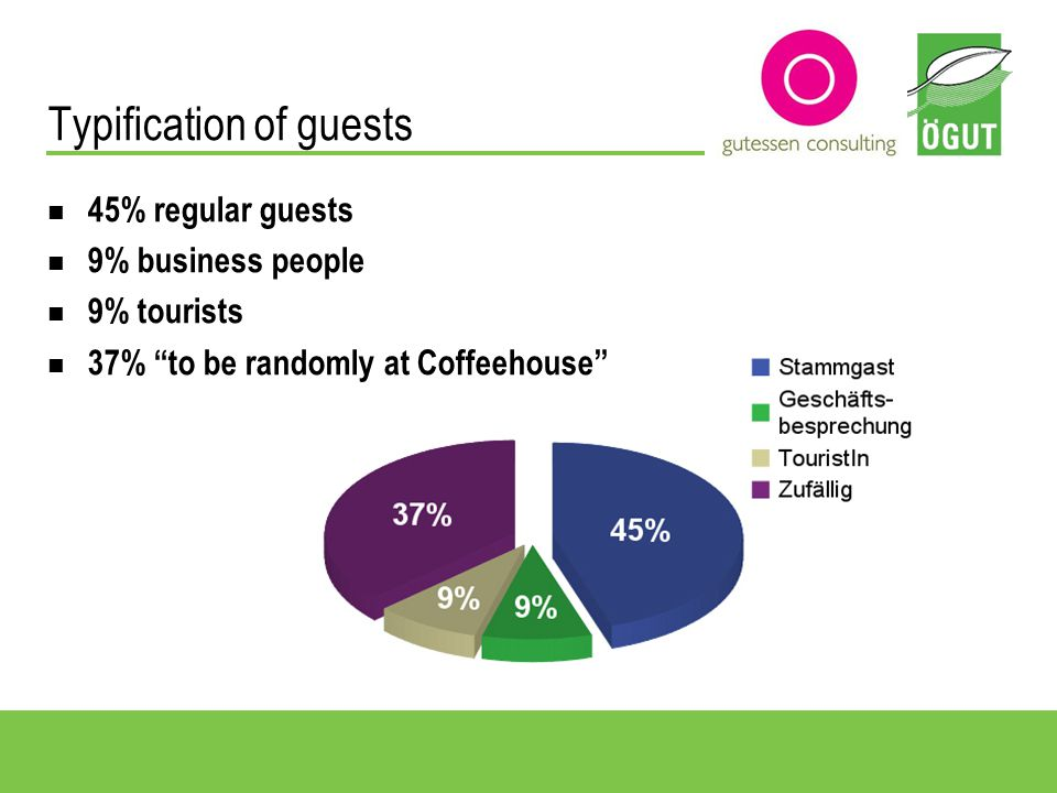 Breakfast behaviour 30% of interviewees eat breakfast frequently (häufig) to daily (täglich) ¼ eat breakfast every now and than (hin und wieder) 35% rarely (selten) only 10% stated not to eat breakfast at the Coffeehouse