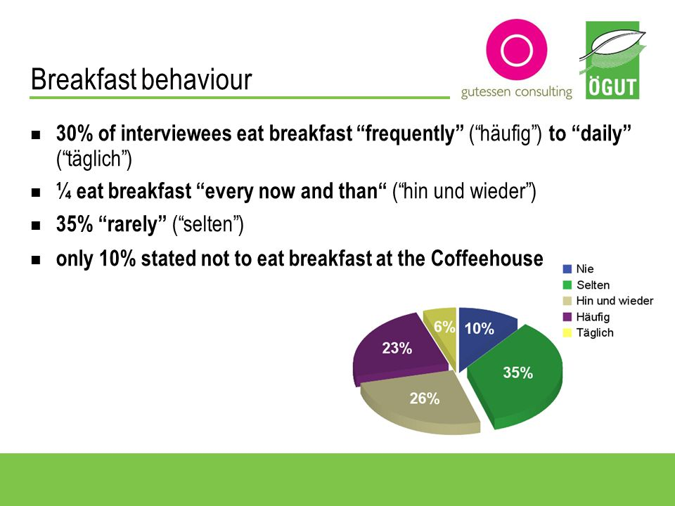 Perception, acceptance and interest Perception of the new breakfast offer 45% of interviewees noticed new breakfast offer High acceptance of the new breakfast offer almost 90% of interviewees appreciate breakfast with regional, organic and fair traded food in their Viennese Coffeehouses higher-than-average was acceptance from 20-49 year old guests the percentage of over 50 year old was descending Interest in the Sustainable Breakfast 72% of interviewees answered with yes to question >Could you imagine trying Sustainable Breakfast< 30-39 year olds showed in particular a large interest (80%)