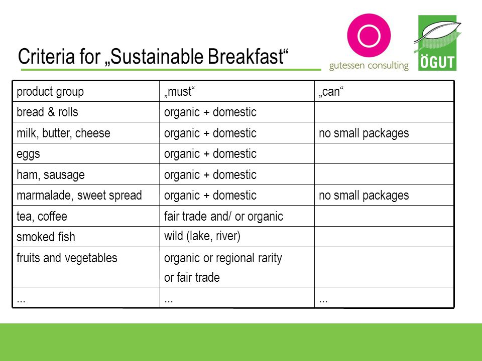 Criteria for Sustainable Breakfast...
