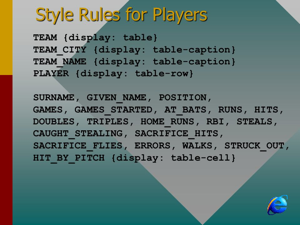Style Rules for Players TEAM {display: table} TEAM_CITY {display: table-caption} TEAM_NAME {display: table-caption} PLAYER {display: table-row} SURNAME, GIVEN_NAME, POSITION, GAMES, GAMES_STARTED, AT_BATS, RUNS, HITS, DOUBLES, TRIPLES, HOME_RUNS, RBI, STEALS, CAUGHT_STEALING, SACRIFICE_HITS, SACRIFICE_FLIES, ERRORS, WALKS, STRUCK_OUT, HIT_BY_PITCH {display: table-cell}