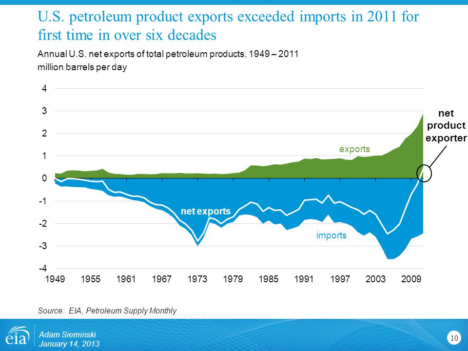 U.S. petroleum product exports exceeded imports in 2011 for first time in over six decades 10 Annual U.S. net exports of total petroleum products, 194