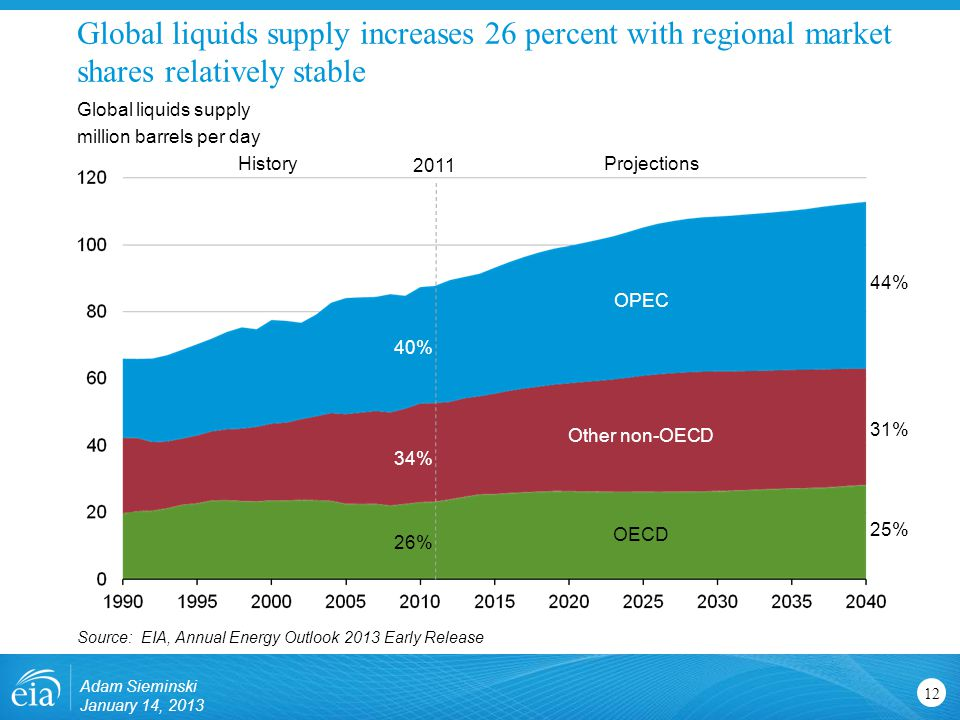 Global liquids supply increases 26 percent with regional market shares relatively stable 12 Global liquids supply million barrels per day Source: EIA, Annual Energy Outlook 2013 Early Release ProjectionsHistory 2011 OPEC Other non-OECD OECD 44% 25% 31% 40% 26% 34% Adam Sieminski January 14, 2013