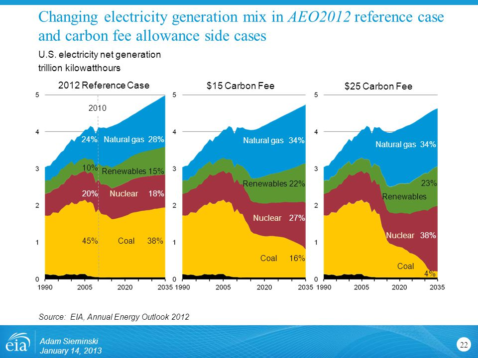 Changing electricity generation mix in AEO2012 reference case and carbon fee allowance side cases 22 U.S.