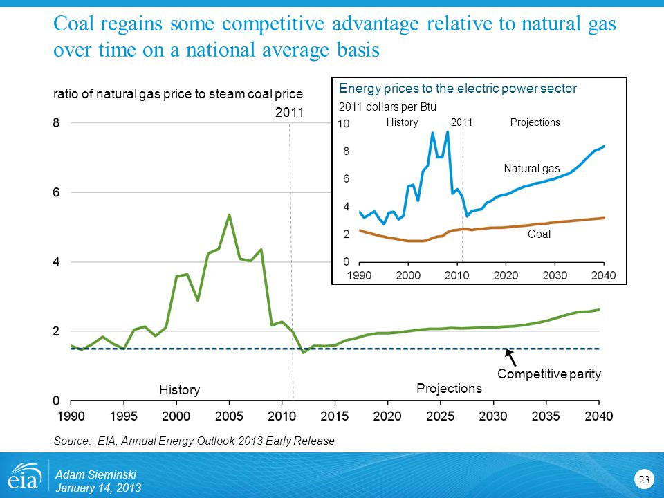 Coal regains some competitive advantage relative to natural gas over time on a national average basis 23 ratio of natural gas price to steam coal price Source: EIA, Annual Energy Outlook 2013 Early Release History Projections 2011 2011 dollars per Btu HistoryProjections2011 Competitive parity Energy prices to the electric power sector Coal Natural gas Adam Sieminski January 14, 2013