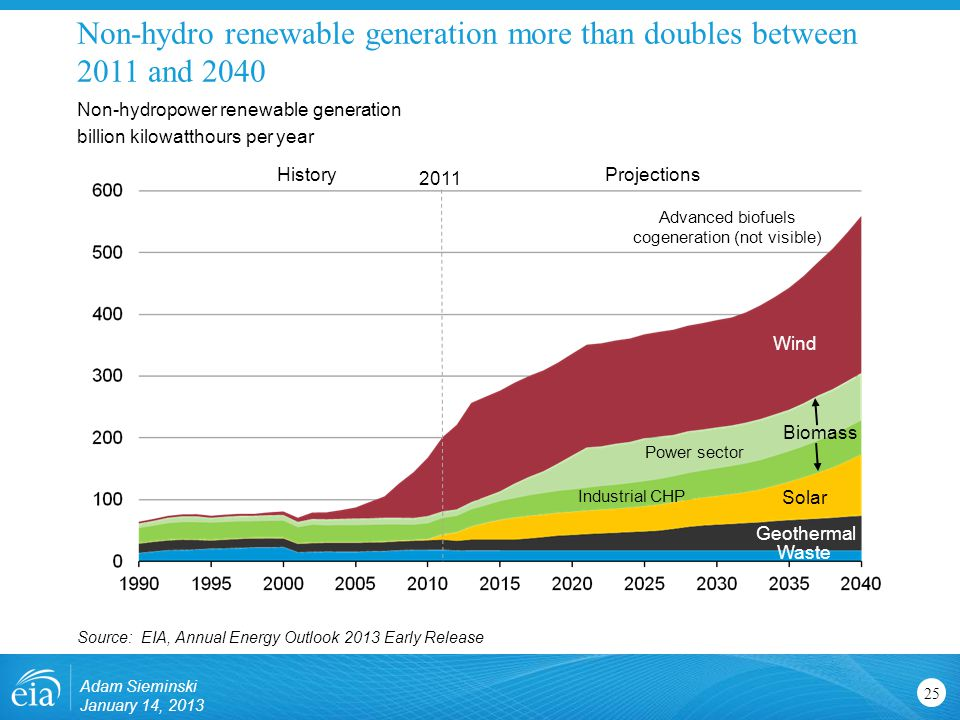 Non-hydro renewable generation more than doubles between 2011 and 2040 25 Non-hydropower renewable generation billion kilowatthours per year Source: EIA, Annual Energy Outlook 2013 Early Release Wind Solar Geothermal Waste Biomass Industrial CHP Power sector Advanced biofuels cogeneration (not visible) 2011 ProjectionsHistory Adam Sieminski January 14, 2013