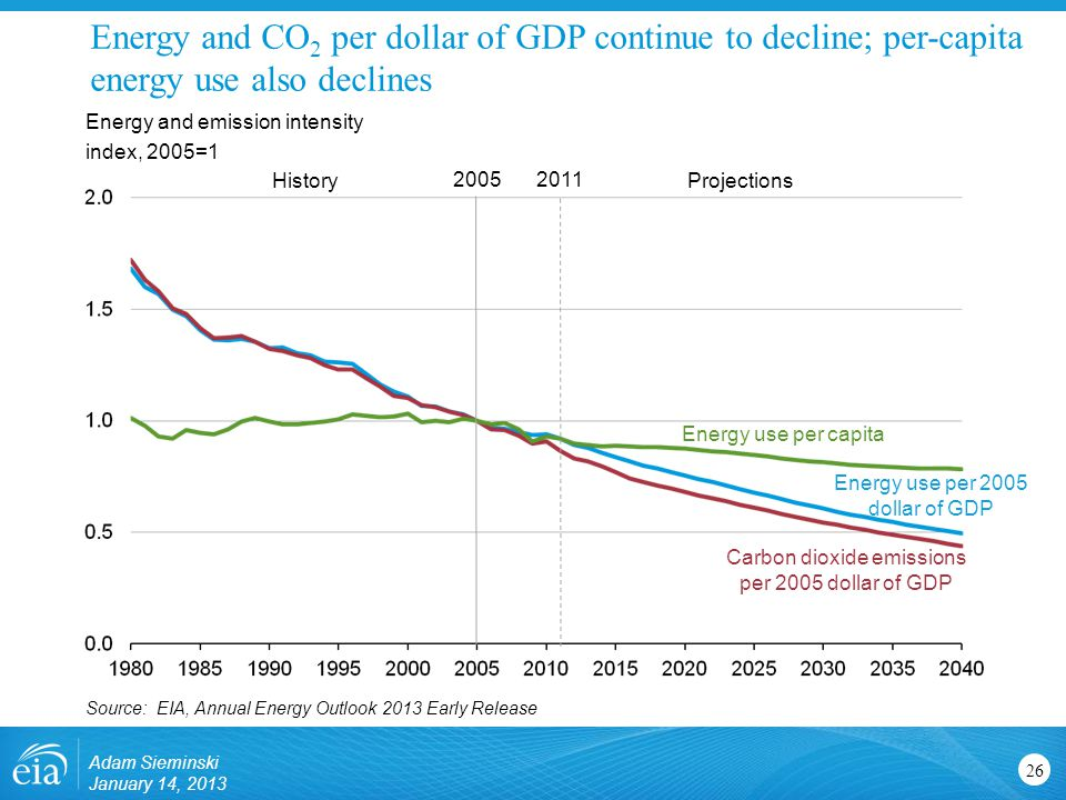 Energy and CO 2 per dollar of GDP continue to decline; per-capita energy use also declines 26 Energy and emission intensity index, 2005=1 Source: EIA, Annual Energy Outlook 2013 Early Release HistoryProjections 2011 Carbon dioxide emissions per 2005 dollar of GDP Energy use per 2005 dollar of GDP Energy use per capita 2005 Adam Sieminski January 14, 2013