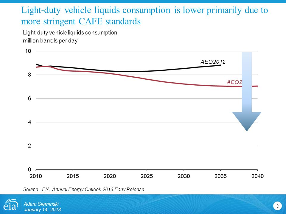 Transportation sector motor gasoline demand declines 9 Transportation energy consumption by fuel quadrillion Btu ProjectionsHistory 2011 60% Motor gasoline E85 Jet fuel CNG/LNG 11% 13% 4% 29% 47% Source: EIA, Annual Energy Outlook 2013 Early Release 2% Pipeline fuel 3% 4% Other 4% Diesel 22% 1% Adam Sieminski January 14, 2013