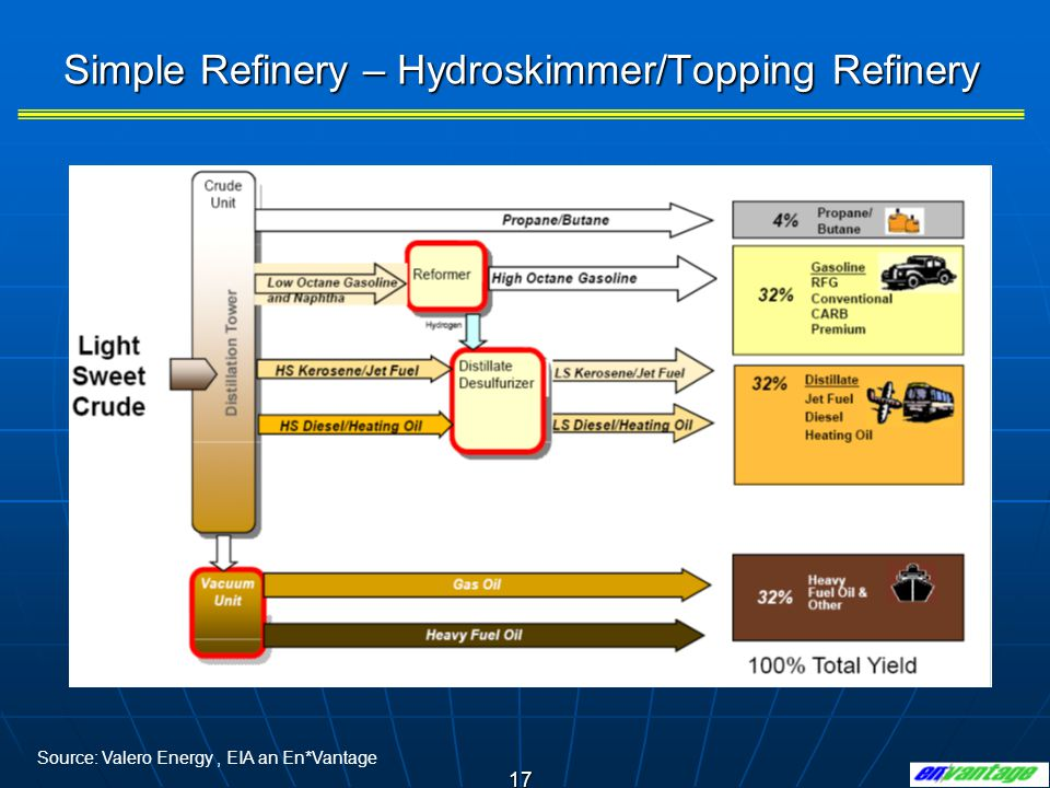 17 Simple Refinery – Hydroskimmer/Topping Refinery Source: Valero Energy, EIA an En*Vantage