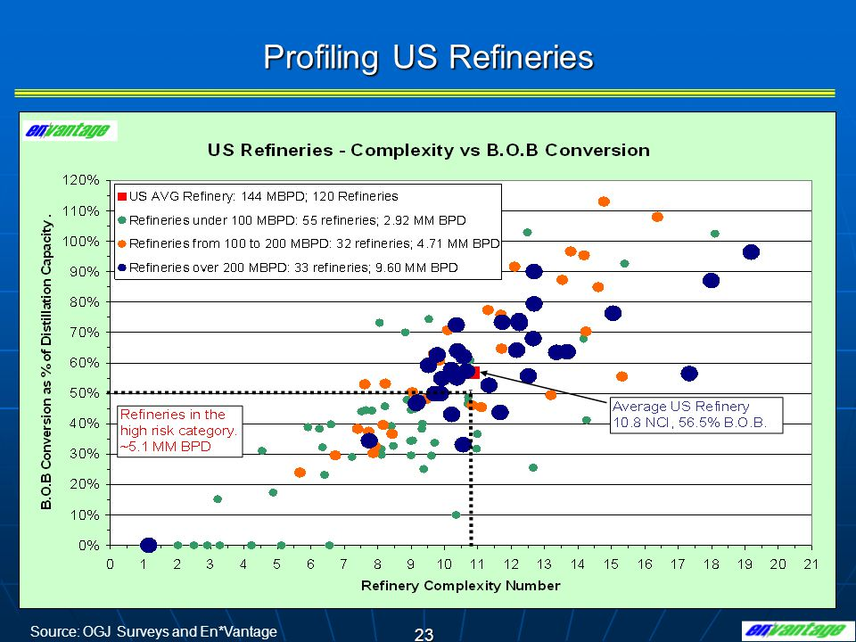 23 Profiling US Refineries Source: OGJ Surveys and En*Vantage
