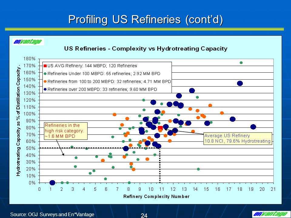 24 Profiling US Refineries (contd) Source: OGJ Surveys and En*Vantage