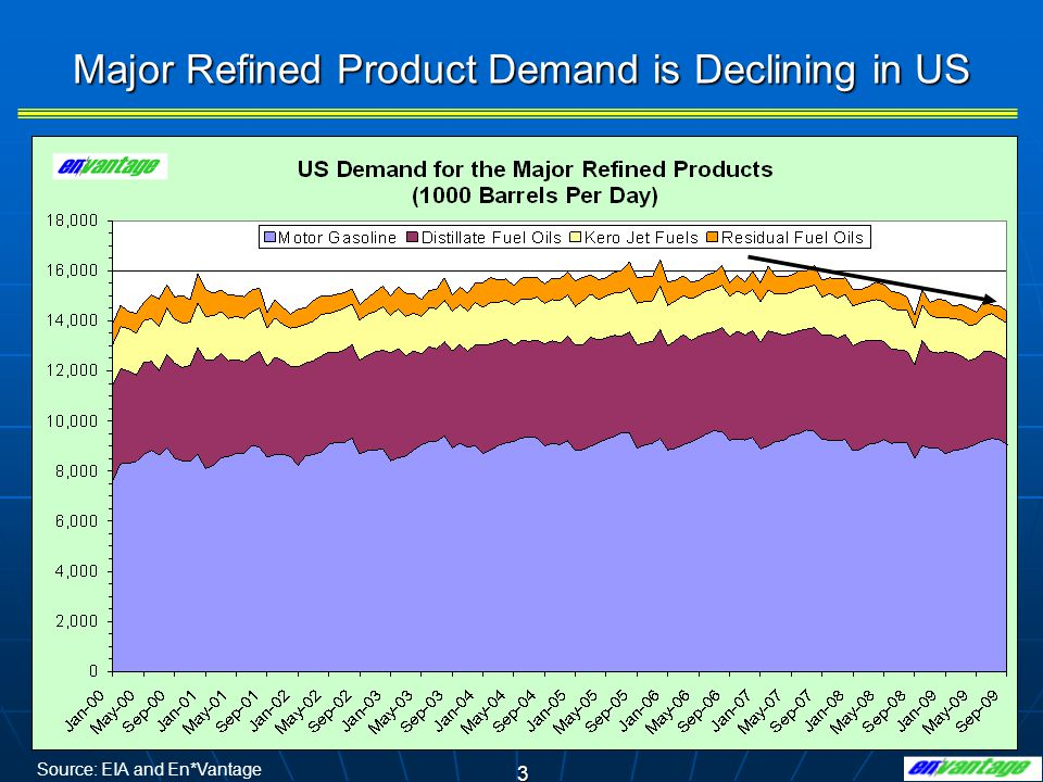 4 Days of Supply of Major Refined Products are Extremely High Source: EIA and En*Vantage