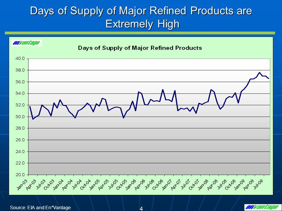 15 General Description of Refineries