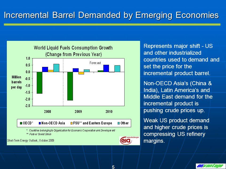 26 US Refined Product Flows Source: EIA an En*Vantage
