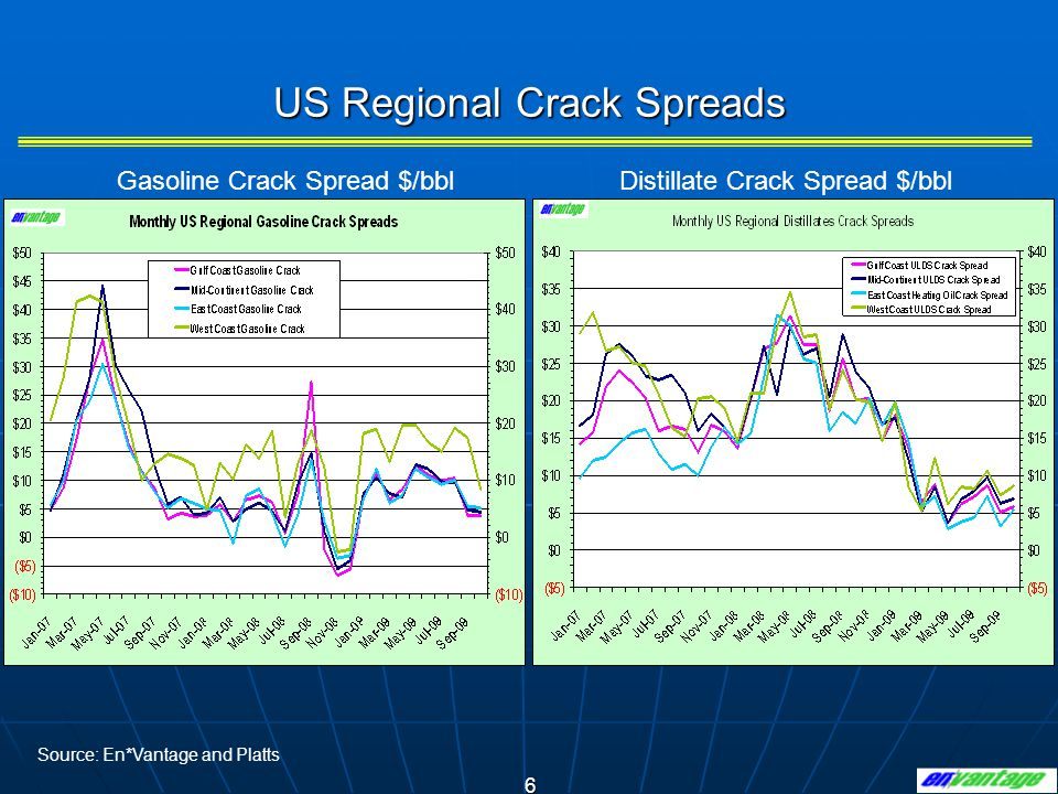 6 US Regional Crack Spreads Distillate Crack Spread $/bblGasoline Crack Spread $/bbl Source: En*Vantage and Platts