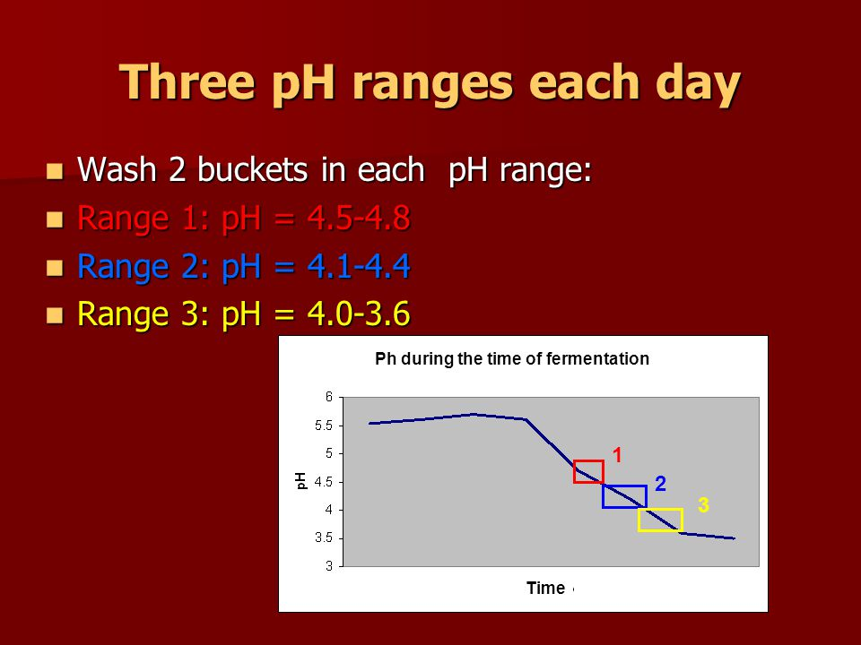Three pH ranges each day Wash 2 buckets in each pH range: Wash 2 buckets in each pH range: Range 1: pH = Range 1: pH = Range 2: pH = Range 2: pH = Range 3: pH = Range 3: pH = Ph during the time of fermentation Time
