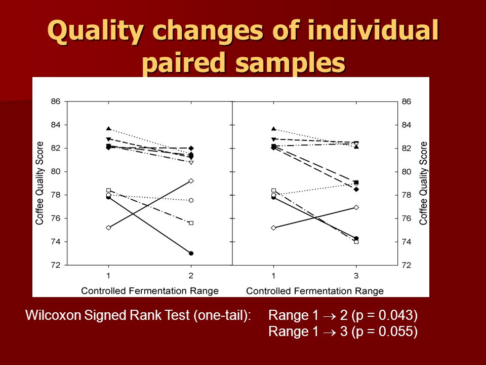 Quality changes of individual paired samples Wilcoxon Signed Rank Test (one-tail): Range 1 2 (p = 0.043) Range 1 3 (p = 0.055)