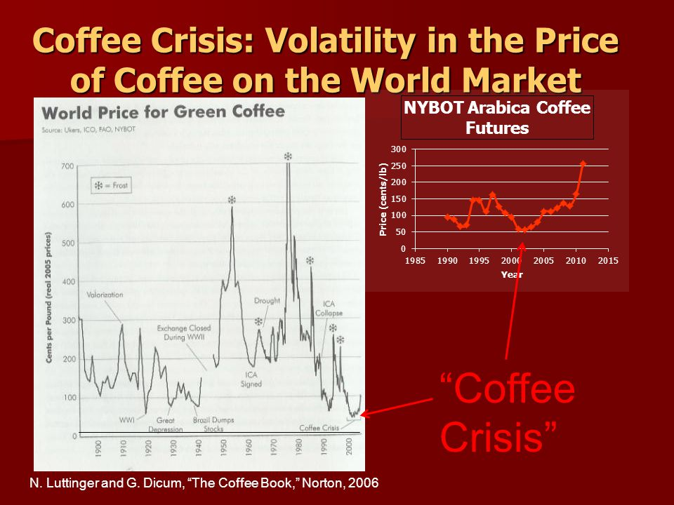 Coffee Crisis Coffee Crisis: Volatility in the Price of Coffee on the World Market N.