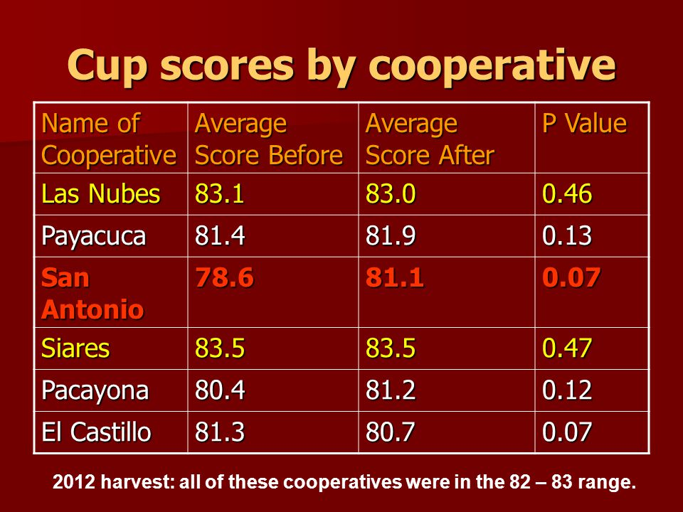 Cup scores by cooperative Name of Cooperative Average Score Before Average Score After P Value Las Nubes Payacuca San Antonio Siares Pacayona El Castillo harvest: all of these cooperatives were in the 82 – 83 range.