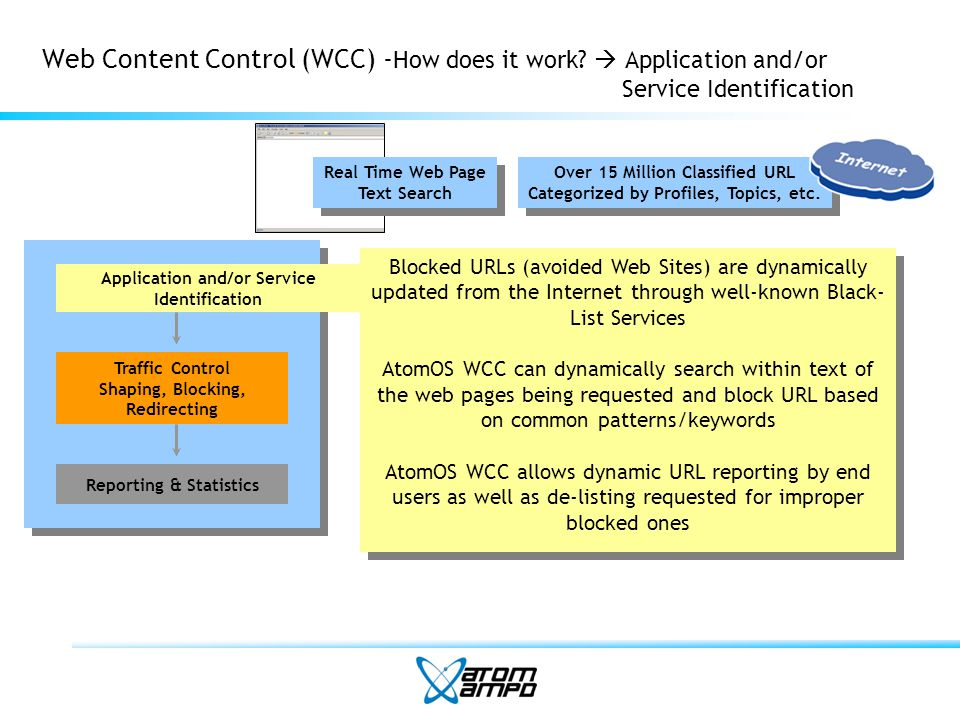 Web Content Control (WCC)- How does it work.