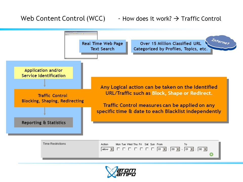 Web Content Control (WCC)- Enabling WCC within a Cybercafe 1/3 Internet Service Cyber Cafe Users Cyber Cafe Admin Improper Content (Sex, Violence, etc.) No Web Control Scenario
