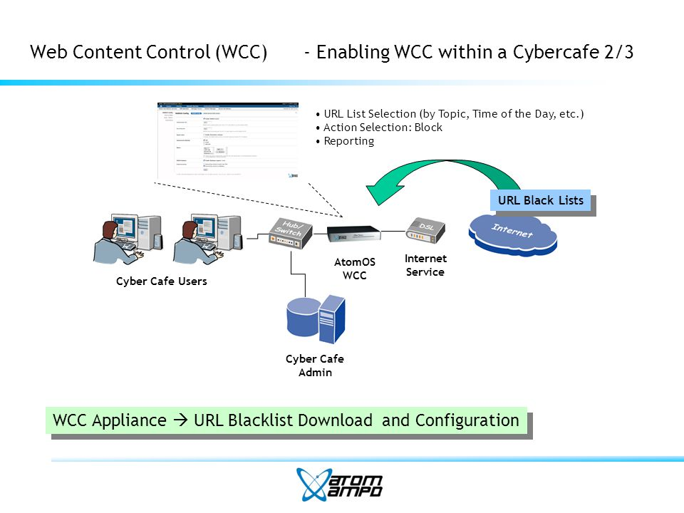 Web Content Control (WCC)- Enabling WCC within a Cybercafe 2/3 Internet Service Cyber Cafe Users Cyber Cafe Admin AtomOS WCC URL Black Lists WCC Appliance URL Blacklist Download and Configuration URL List Selection (by Topic, Time of the Day, etc.) Action Selection: Block Reporting