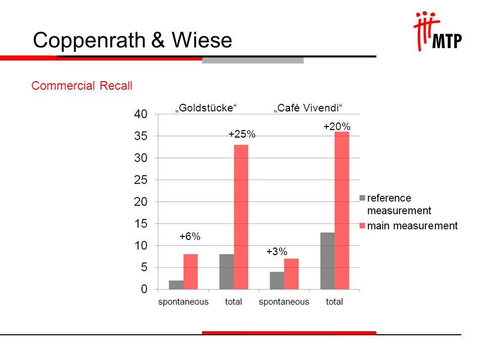 Coppenrath & Wiese Commercial Recall GoldstückeCafé Vivendi +6% +25% +3% +20%