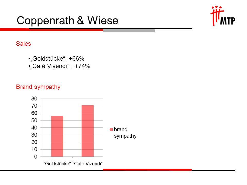 Coppenrath & Wiese Sales Goldstücke: +66% Café Vivendi : +74% Brand sympathy