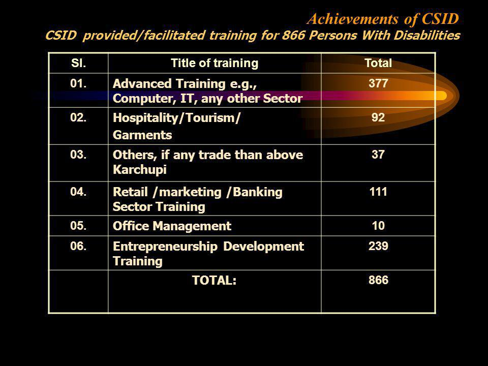 Achievements of CSID CSID provided/facilitated training for 866 Persons With Disabilities Sl.Title of trainingTotal 01.