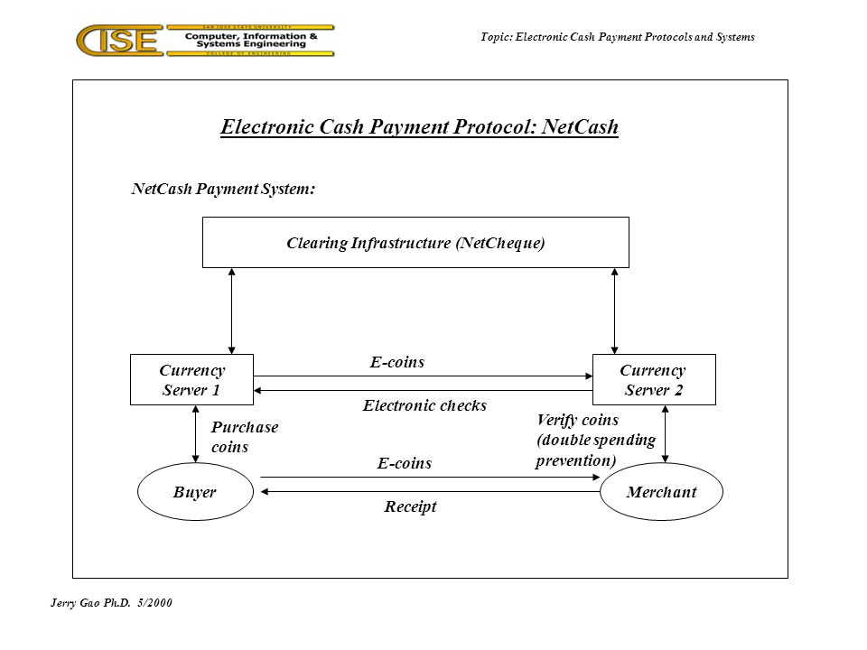 Jerry Gao Ph.D.5/2000 Topic: Electronic Cash Payment Protocols and Systems Electronic Cash Payment Protocol: NetCash Currency Server 1 Clearing Infrastructure (NetCheque) Currency Server 2 Electronic checks NetCash Payment System: E-coins BuyerMerchant Receipt E-coins Verify coins (double spending prevention) Purchase coins