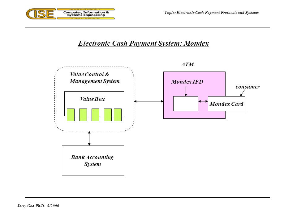 Jerry Gao Ph.D.5/2000 Topic: Electronic Cash Payment Protocols and Systems Electronic Cash Payment System: Mondex Bank Accounting System Mondex Card Mondex IFD ATM Value Control & Management System Value Box consumer