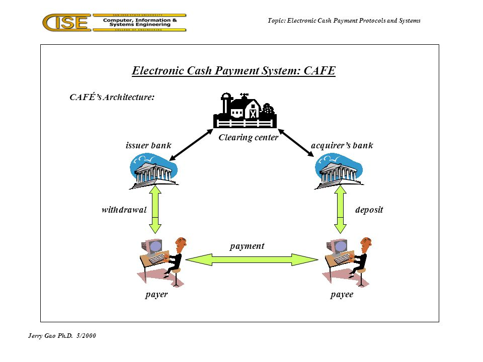 CAFÉs Architecture: Jerry Gao Ph.D.5/2000 Topic: Electronic Cash Payment Protocols and Systems Electronic Cash Payment System: CAFE payerpayee issuer bankacquirers bank payment withdrawaldeposit Clearing center