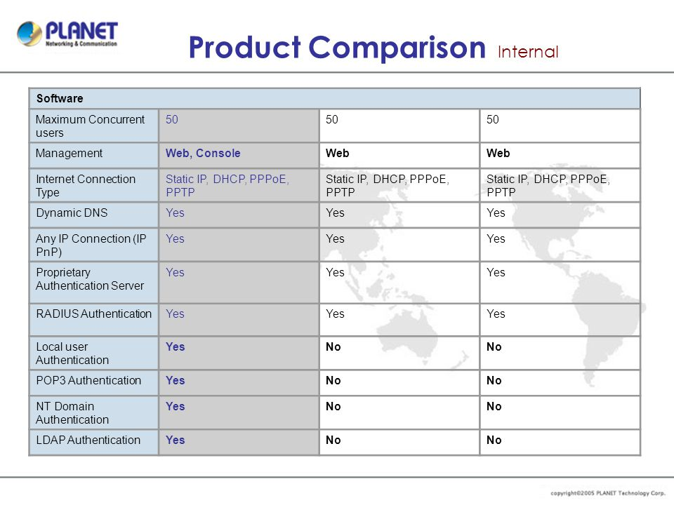 Product Comparison Internal Software Maximum Concurrent users 50 ManagementWeb, ConsoleWeb Internet Connection Type Static IP, DHCP, PPPoE, PPTP Dynam