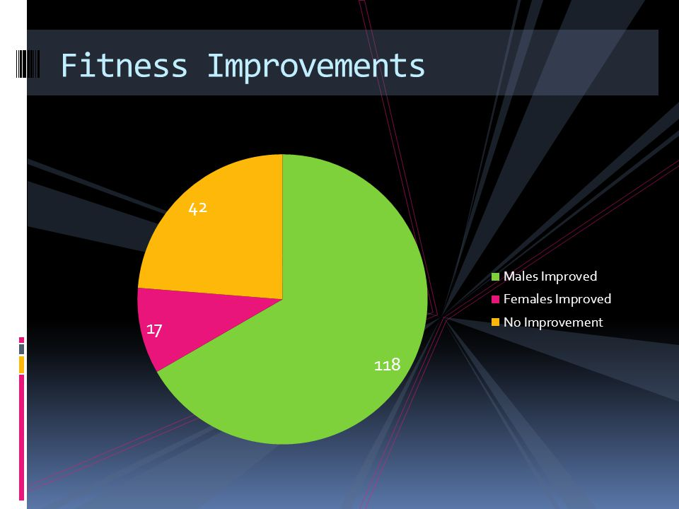 Fitness Improvements