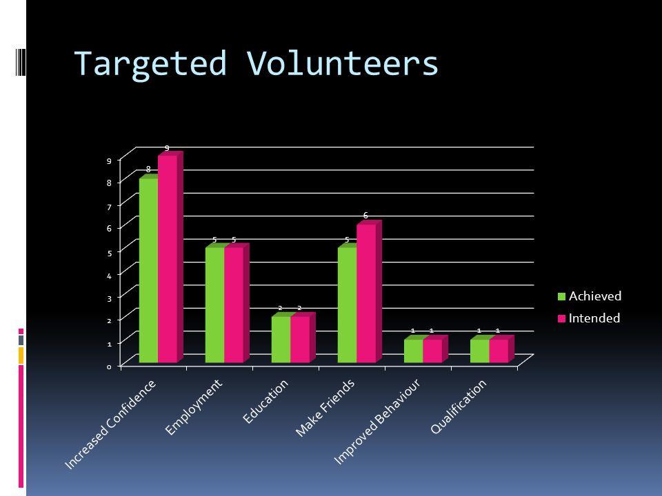 Targeted Volunteers
