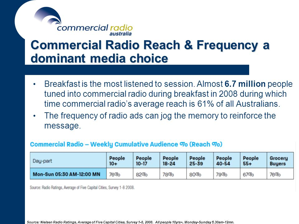 Commercial Radio Reach & Frequency a dominant media choice Breakfast is the most listened to session.