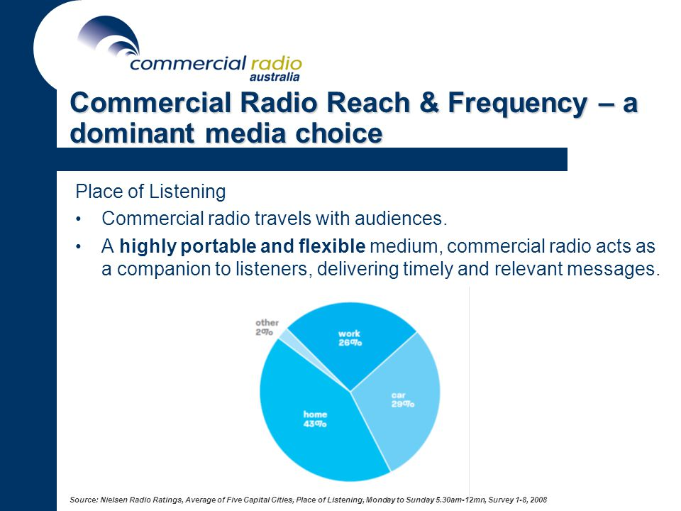 Commercial Radio Reach & Frequency – a dominant media choice Place of Listening Commercial radio travels with audiences.