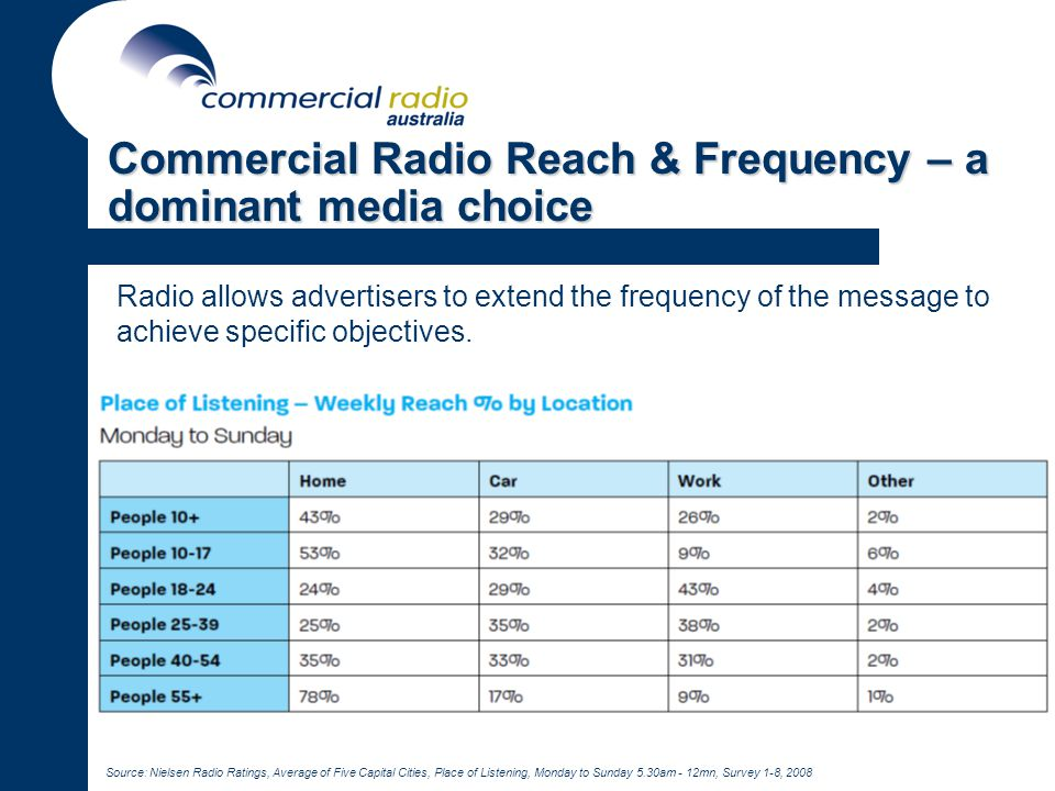 Commercial Radio Reach & Frequency – a dominant media choice Radio allows advertisers to extend the frequency of the message to achieve specific objectives.