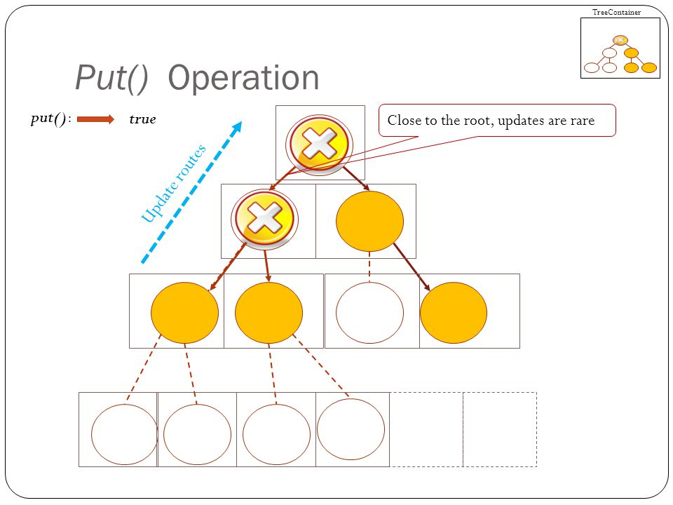 Put() Operation put(): Close to the root, updates are rare true TreeContainer Update routes