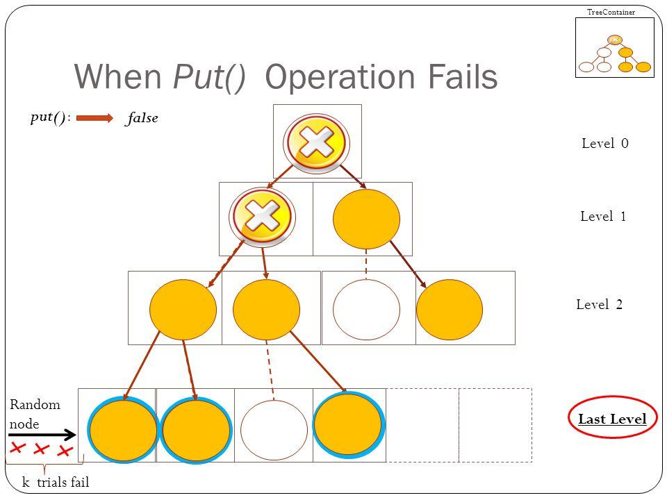 When Put() Operation Fails put(): false TreeContainer Random node k trials fail Level 0 Level 1 Level 2 Last Level