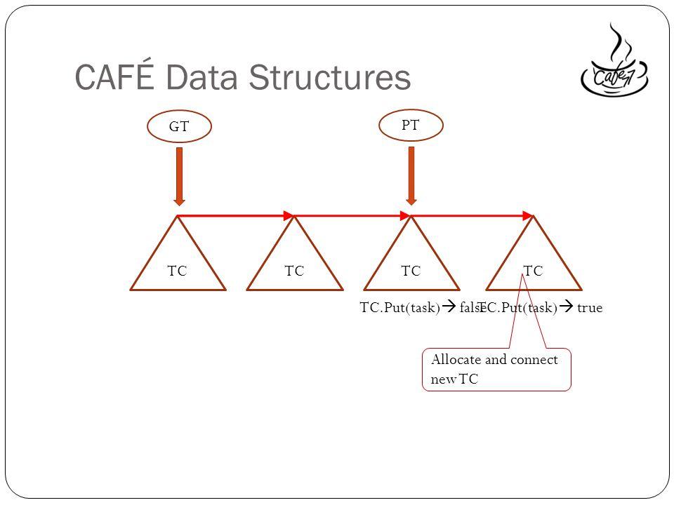 CAFÉ Data Structures TC PT TC TC.Put(task) false Allocate and connect new TC TC.Put(task) true GT