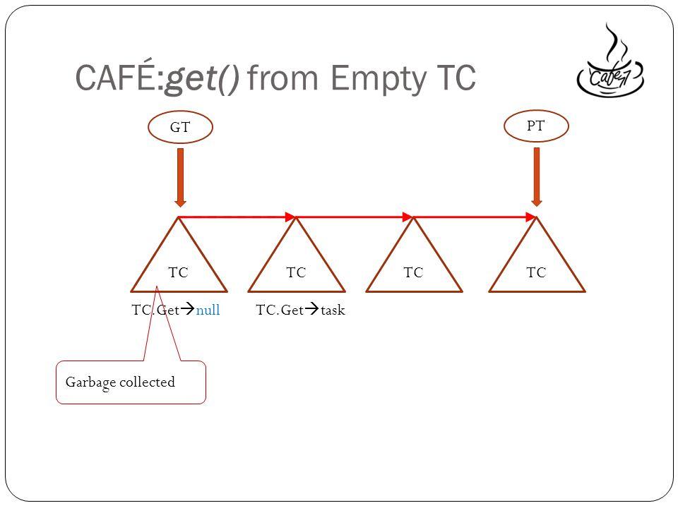 TC CAFÉ:get() from Empty TC TC PT TC TC.Get nullTC.Get task Garbage collected GT